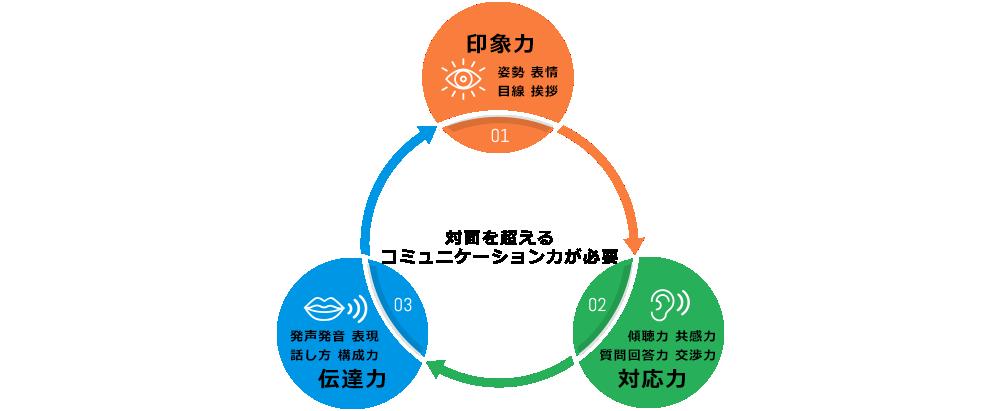 印象力・伝達力・対応力の「対面を越えるコミュニケーション力」が必要