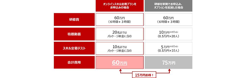 オンラインなら通常価格より15万円お得!