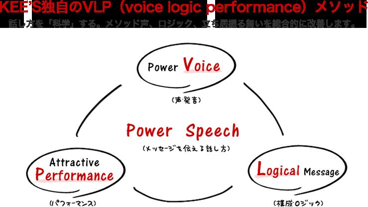 KEE'S独自のVLP(voice logic performance)話し方を「科学」する。メソッド声、ロジック、立ち居振る舞いを総合的に改善します。